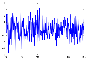 Simulating time series